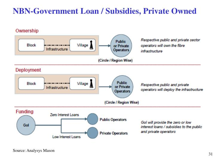NBN-Government Loan / Subsidies, Private Owned