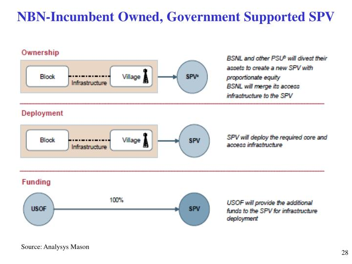 NBN-Incumbent Owned, Government Supported SPV