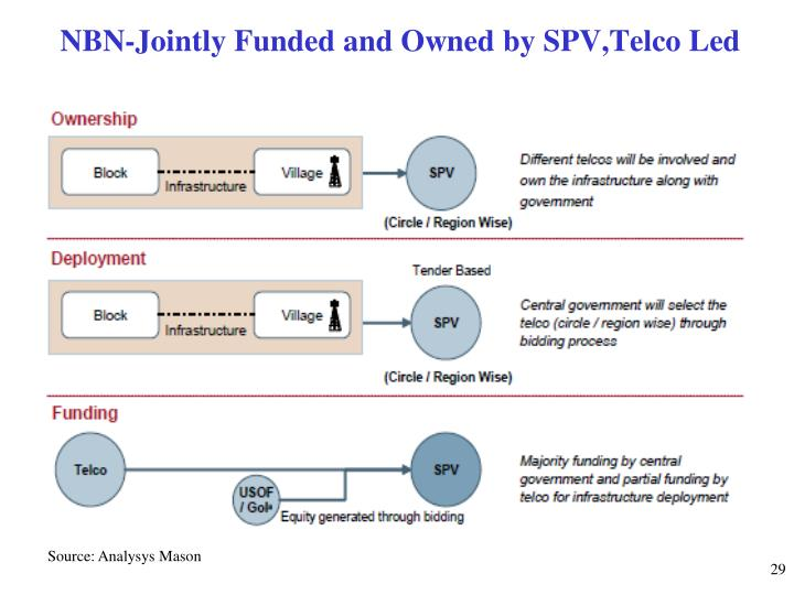 NBN-Jointly Funded and Owned by SPV,Telco Led