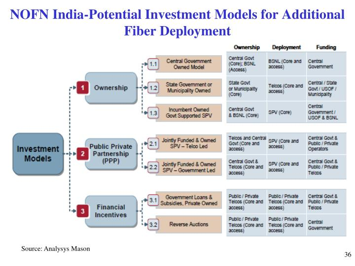 NOFN India-Potential Investment Models for Additional Fiber Deployment
