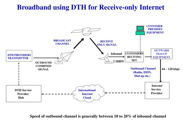 Broadband using DTH for Receive-only Internet