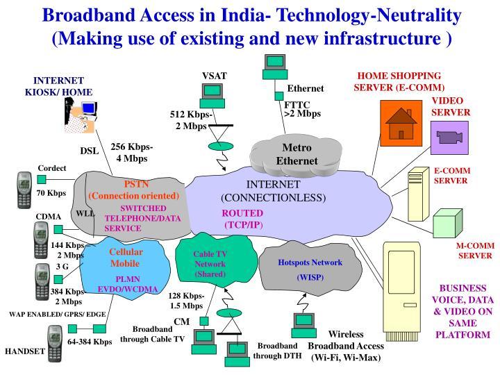Broadband Access in India- Technology-Neutrality