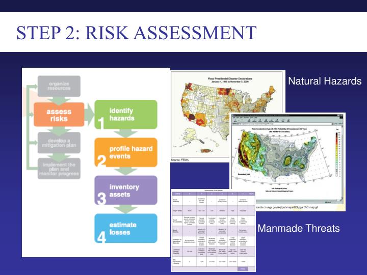 STEP 2: RISK ASSESSMENT