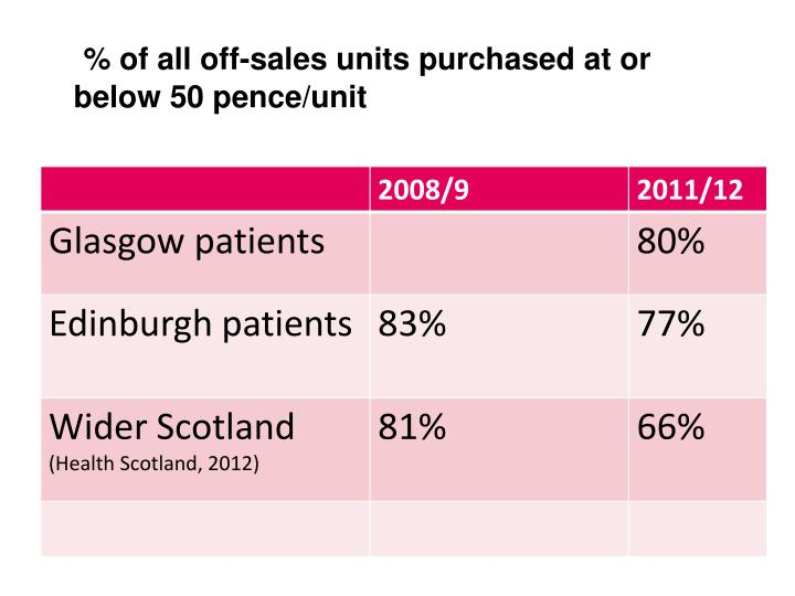 % of all off-sales units purchased at or below 50 pence/unit
