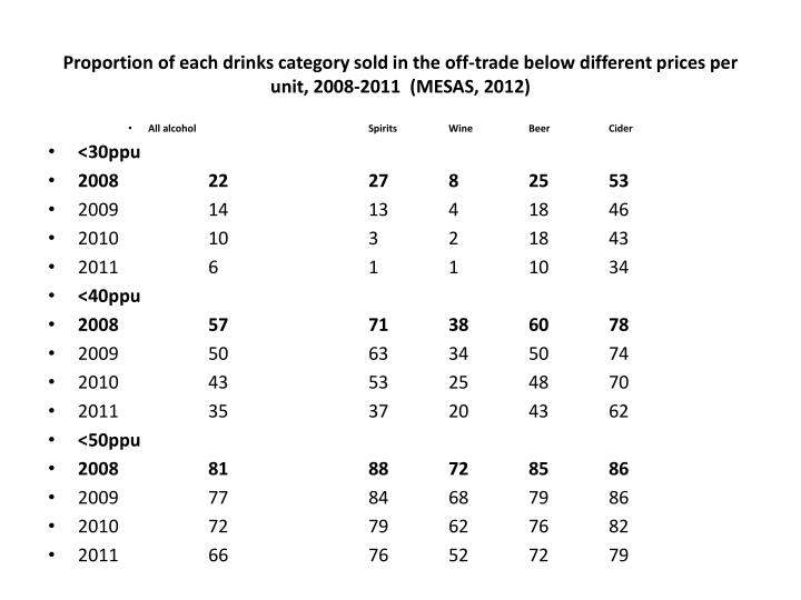 Proportion of each drinks category sold in the off-trade below different prices per unit, 2008-2011  (MESAS, 2012)