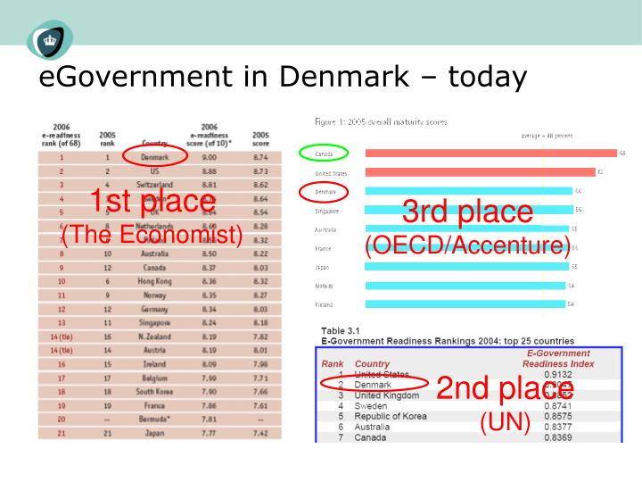 Egovernment in denmark today