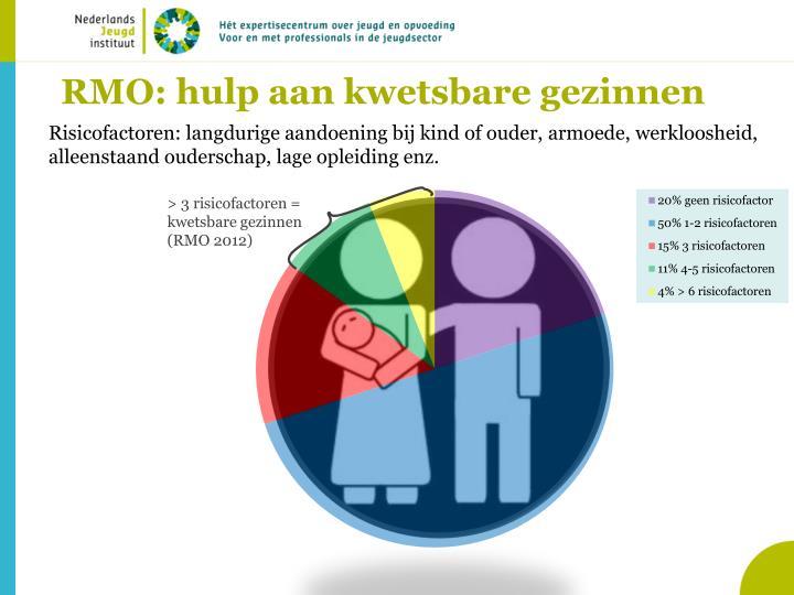 RMO: hulp aan kwetsbare gezinnen