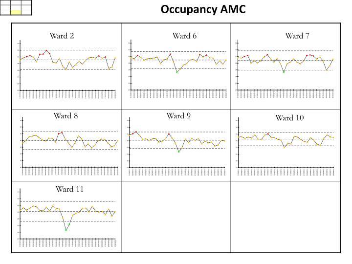 Occupancy AMC