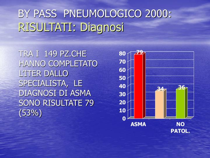 BY PASS  PNEUMOLOGICO 2000: