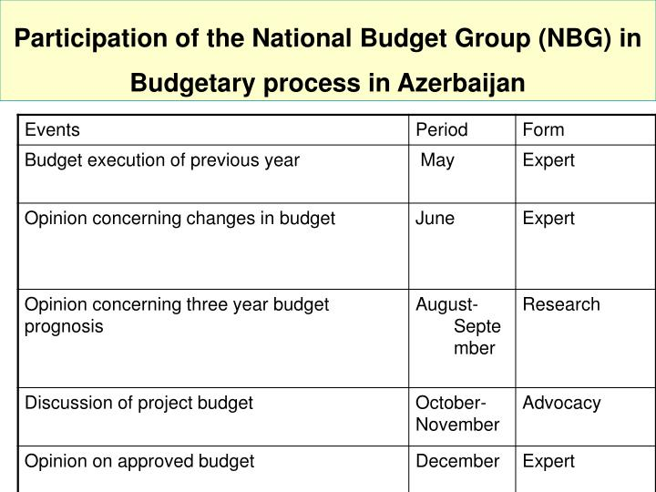 Participation of the National Budget Group (NBG) in Budgetary process in Azerbaijan