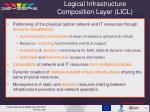 logical infrastructure composition layer licl