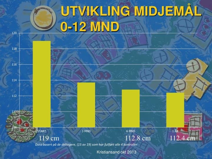 UTVIKLING MIDJEMÅL 0-12 MND
