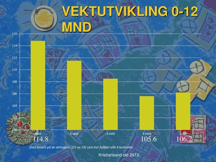 VEKTUTVIKLING 0-12 MND
