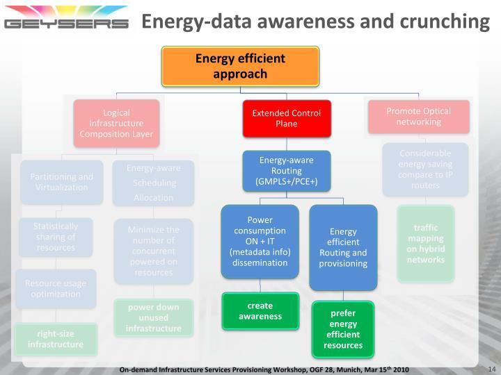 Energy-data awareness and crunching