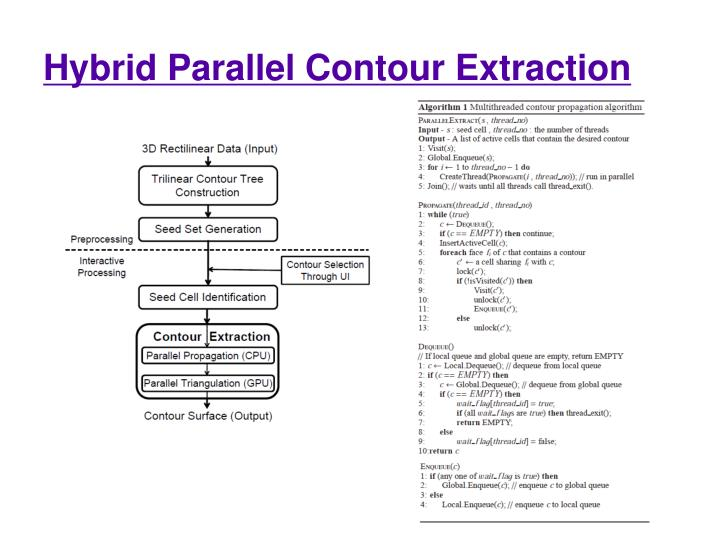 Hybrid Parallel Contour Extraction