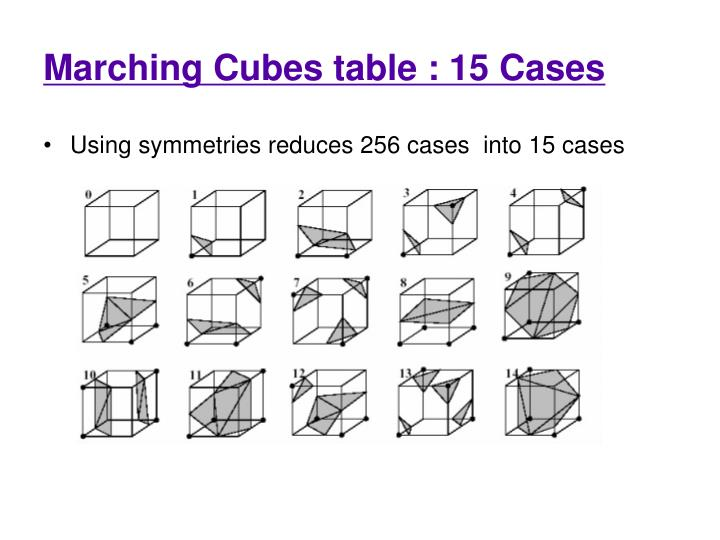 Marching Cubes table : 15 Cases