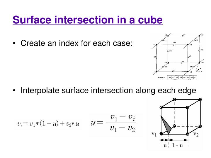 Surface intersection in a cube