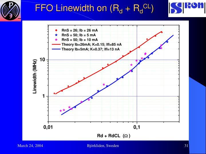 FFO Linewidth on (R
