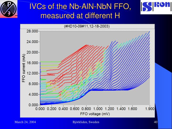 IVCs of the Nb-AlN-NbN FFO,