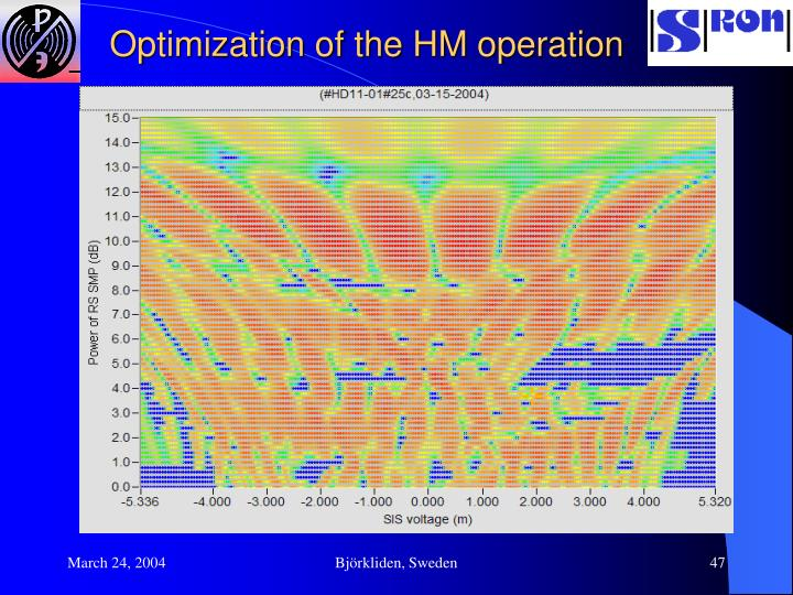 Optimization of the HM operation