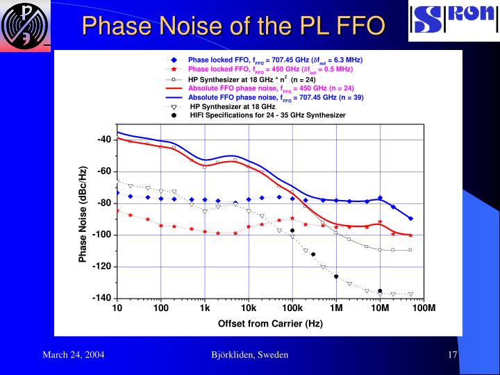 Phase Noise of the PL FFO