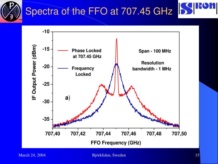 Spectra of the FFO at 707.45 GHz