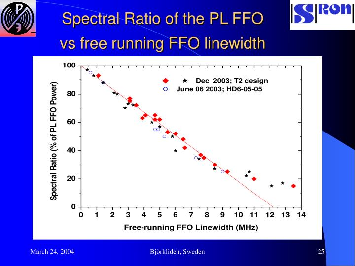 Spectral Ratio of the PL FFO