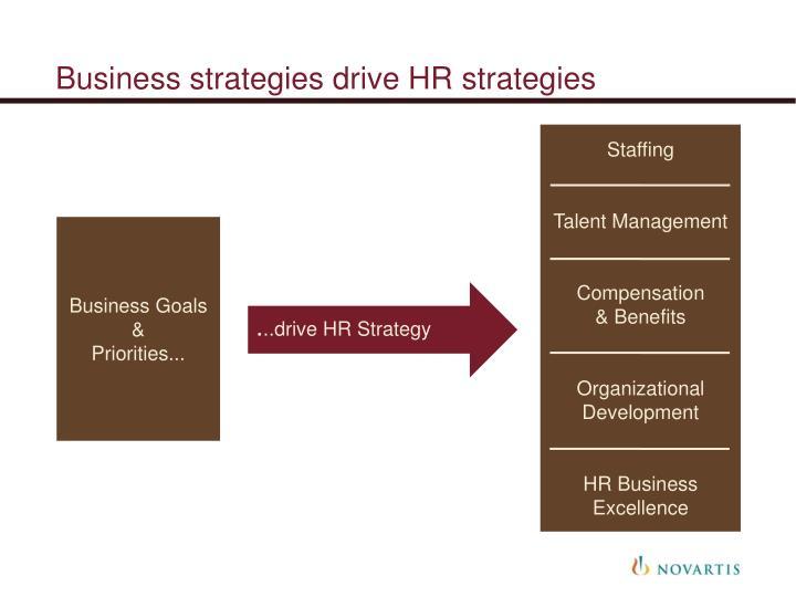 Business strategies drive HR strategies