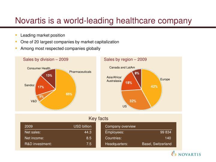 Novartis is a world-leading healthcare company