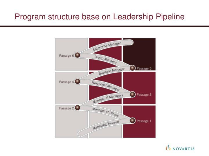 Program structure base on Leadership Pipeline