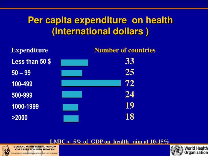 Per capita expenditure  on health
