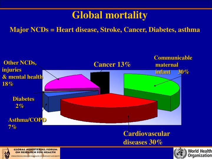 Global mortality