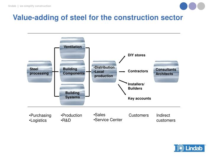 Value-adding of steel for the construction sector