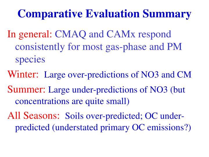 Comparative Evaluation Summary