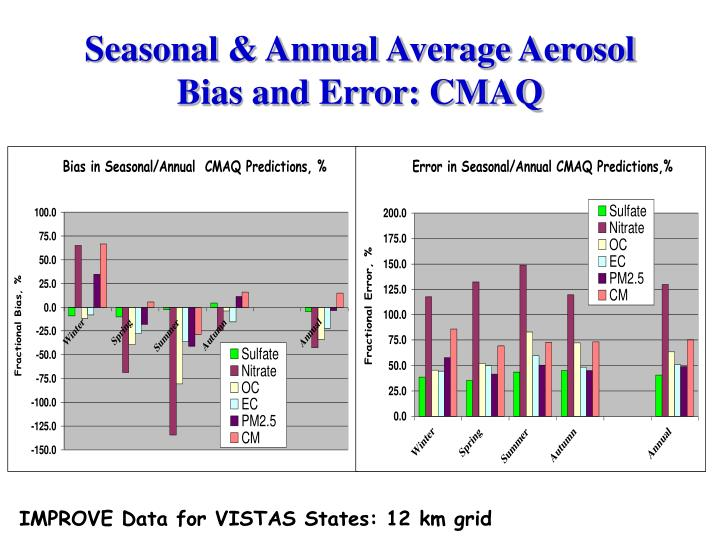 Seasonal & Annual Average Aerosol