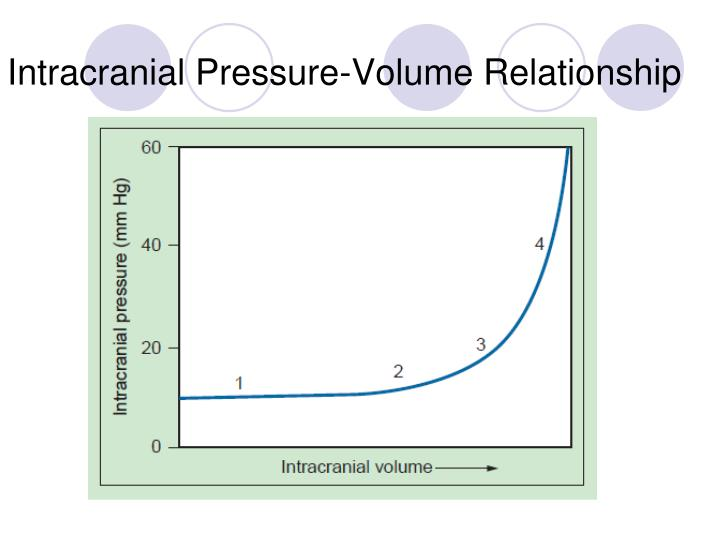 Intracranial Pressure-Volume Relationship