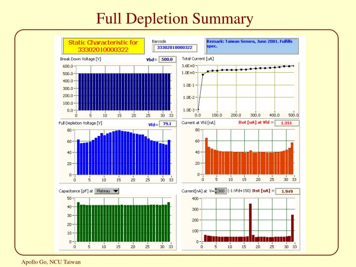 Full Depletion Summary
