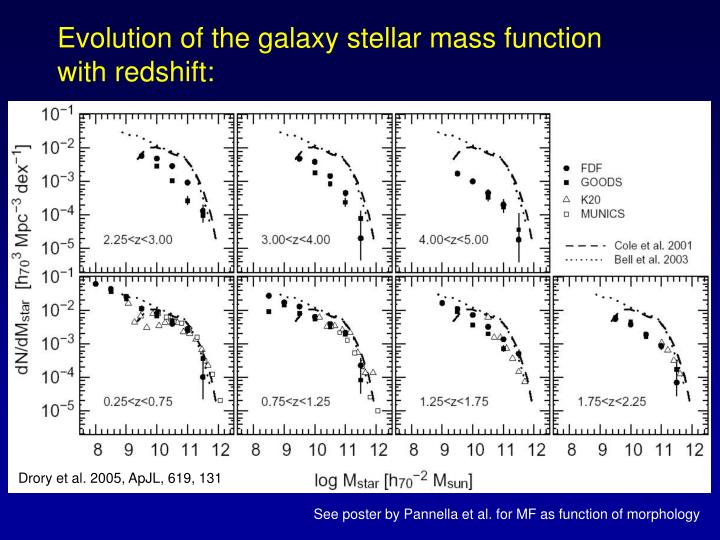 Evolution of the galaxy stellar mass function