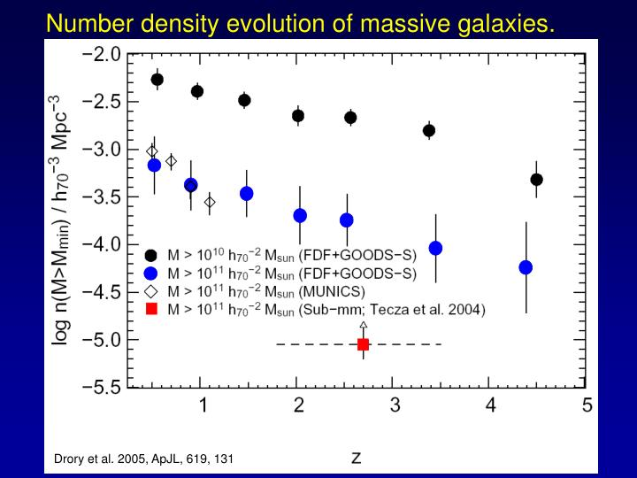 Number density evolution of massive galaxies.