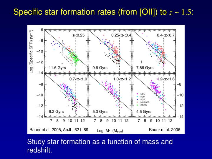 Specific star formation rates (from [OII]) to