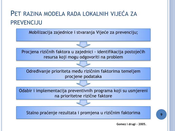 Pet razina modela rada lokalnih vijeća za prevenciju