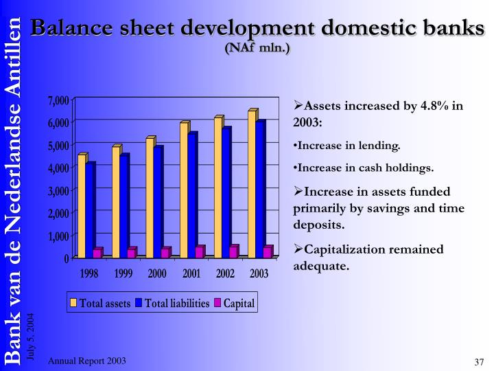 Balance sheet development domestic banks