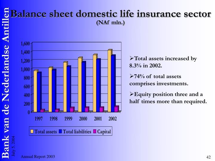 Balance sheet domestic life insurance sector