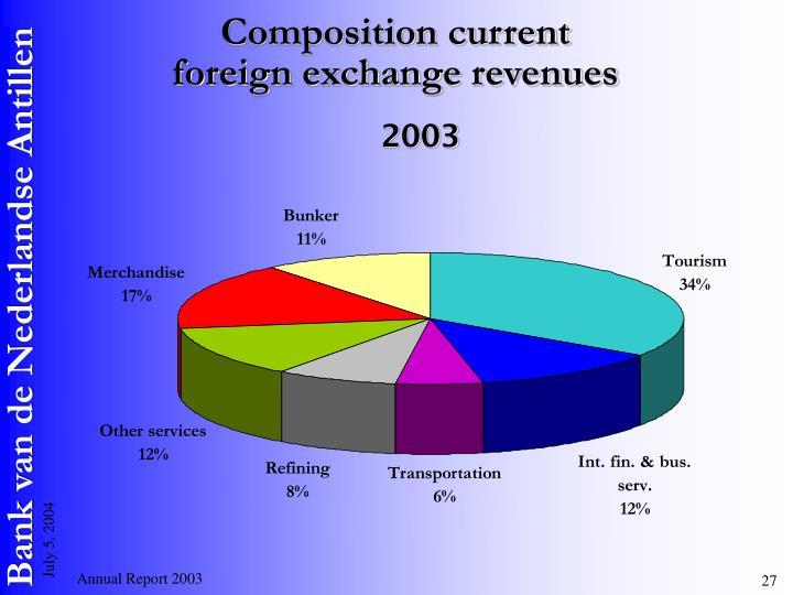 Composition current