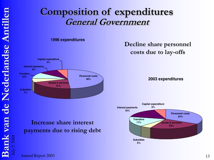 Composition of expenditures