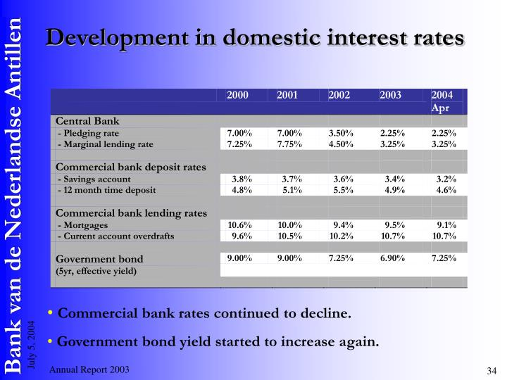 Development in domestic interest rates