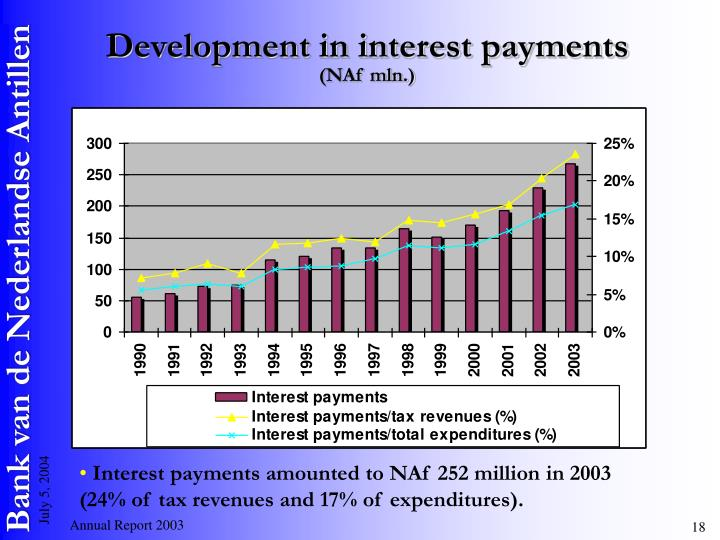 Development in interest payments