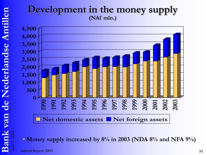 Development in the money supply