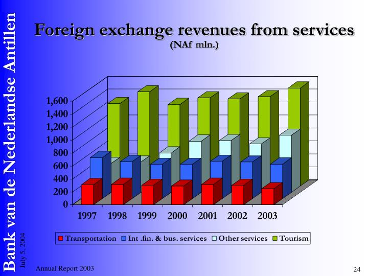 Foreign exchange revenues from services