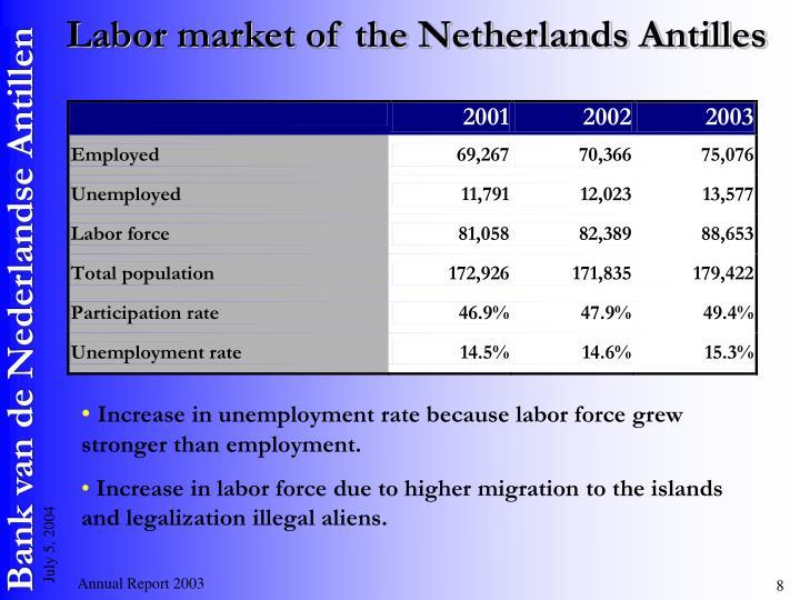Labor market of the Netherlands Antilles
